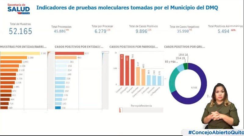 Situación epidemiológica de Quito