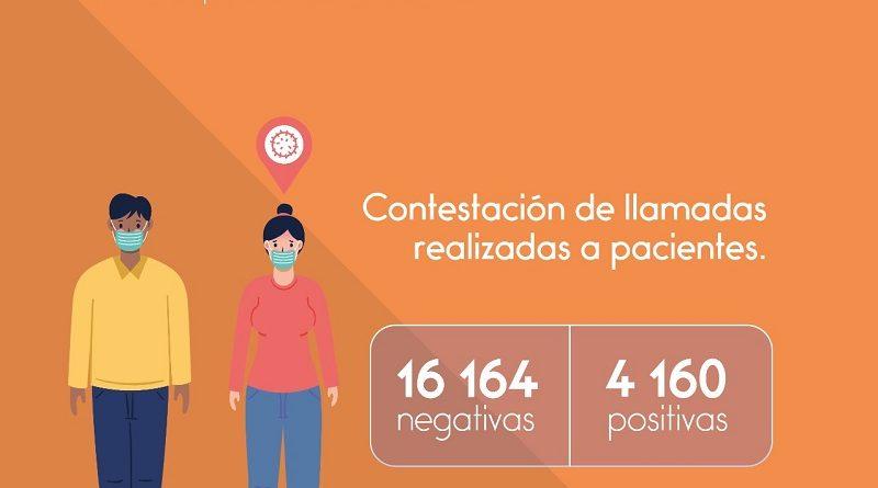 Rastreo COVID-19 en Quito