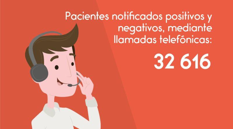 Se notificó a 32 616 pacientes positivos y negativos mediante llamada telefónica