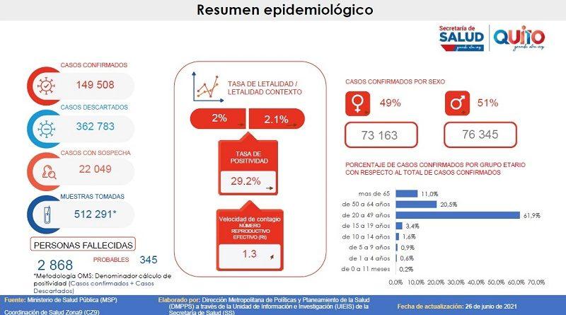 Semana epidemiológica 25