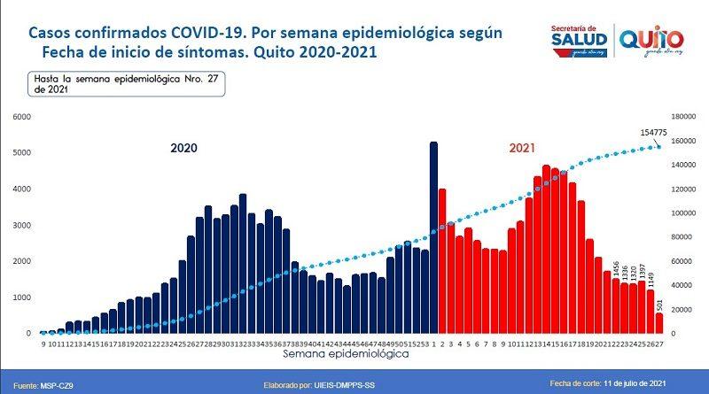 Informe epidemiológico semana 27