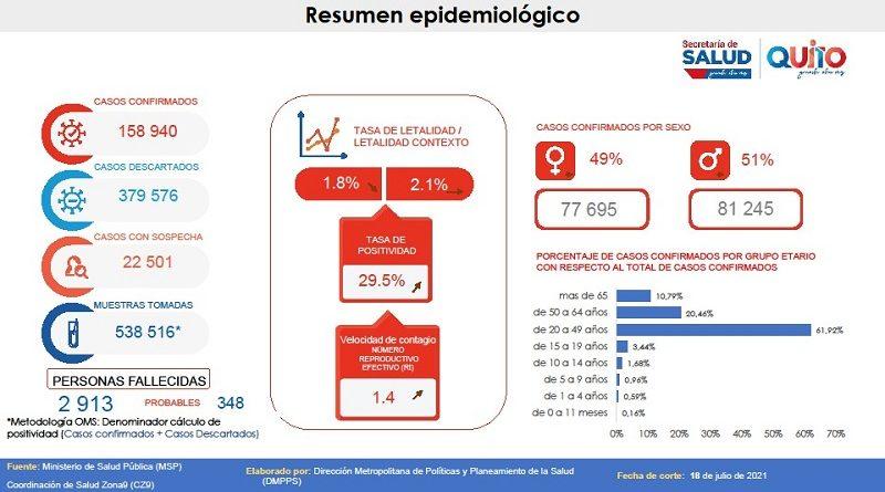 Semana epidemiológica 28