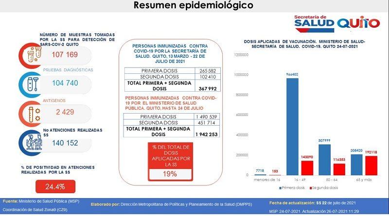 Semana epidemiológica 29