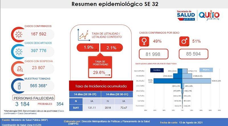 Semana epidemiológica 32