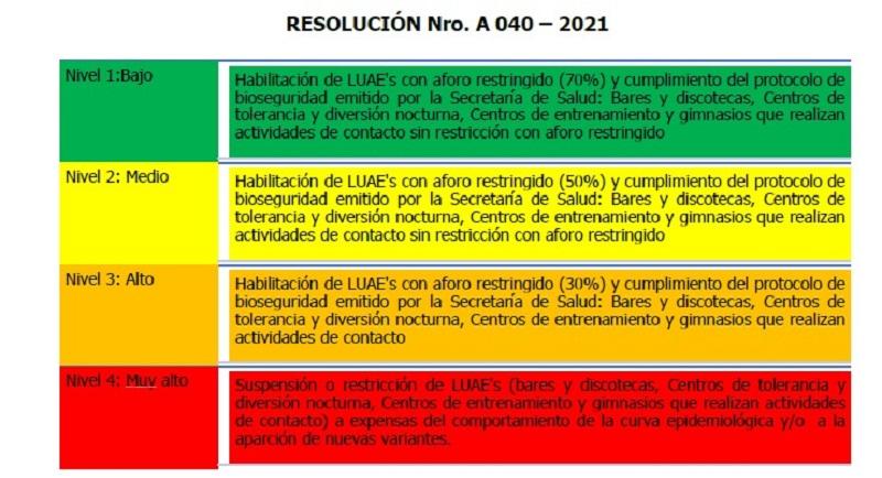 Semáforo resolución No 040