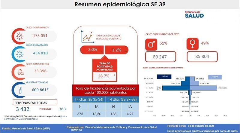Semana epidemiológica 39