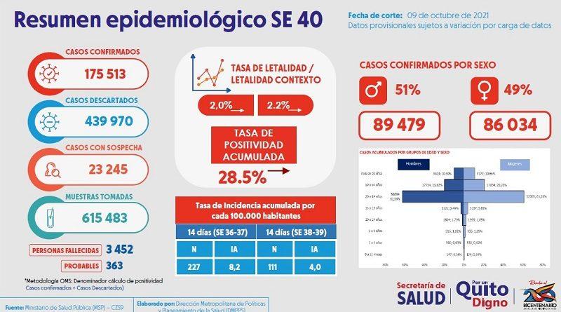 Semana epidemiológica 40